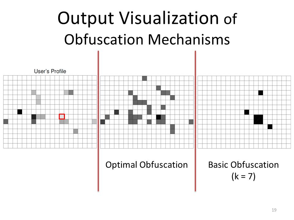 Output Visualization of Obfuscation Mechanisms Optimal ObfuscationBasic Obfuscation (k = 7) 19