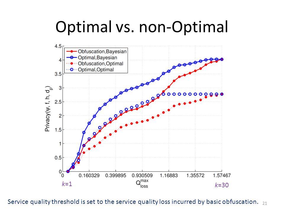 Optimal vs.