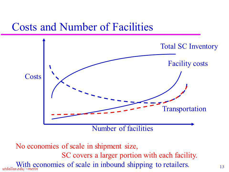 13 utdallas.edu/~metin Costs and Number of Facilities Costs Number of facilities Total SC Inventory Transportation Facility costs No economies of scale in shipment size, SC covers a larger portion with each facility.