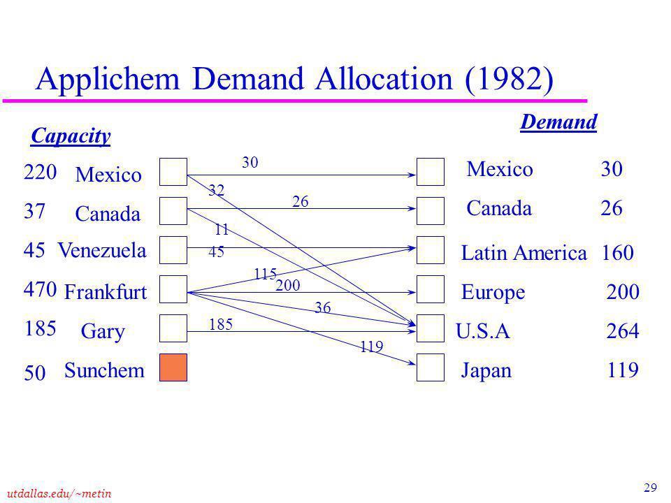 29 utdallas.edu/~metin Applichem Demand Allocation (1982) Demand Mexico Canada Frankfurt Gary Sunchem Mexico30 Canada26 Latin America 160 Europe 200 U.S.A 264 Japan 119 30 32 26 11 Venezuela 220 Capacity 37 45 470 185 50 45 115 200 36 119 185