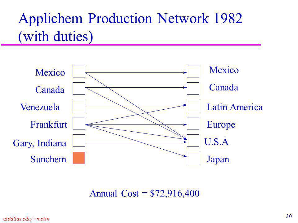 30 utdallas.edu/~metin Applichem Production Network 1982 (with duties) Venezuela Annual Cost = $72,916,400 Mexico Canada Frankfurt Sunchem Mexico Canada Latin America Europe U.S.A Japan Gary, Indiana
