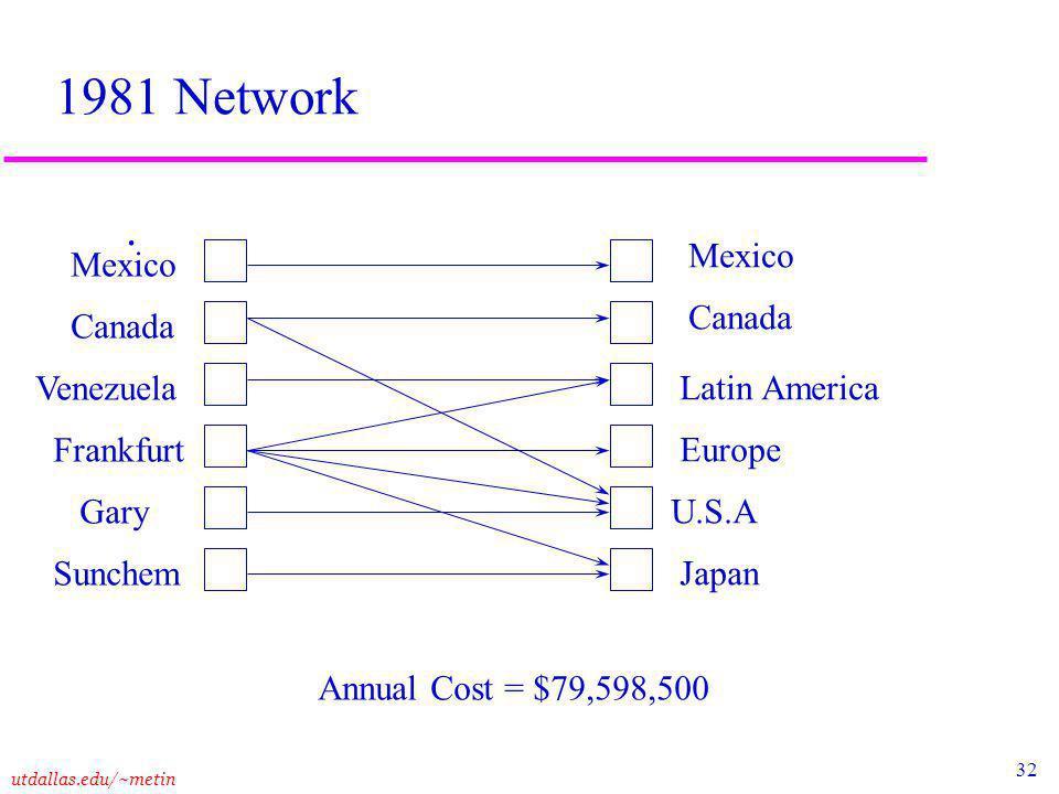 32 utdallas.edu/~metin 1981 Network.