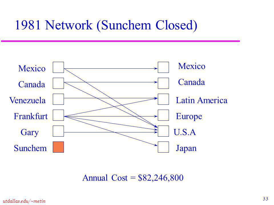 33 utdallas.edu/~metin 1981 Network (Sunchem Closed) Mexico Canada Venezuela Frankfurt Gary Sunchem Mexico Canada Latin America Europe U.S.A Japan Annual Cost = $82,246,800