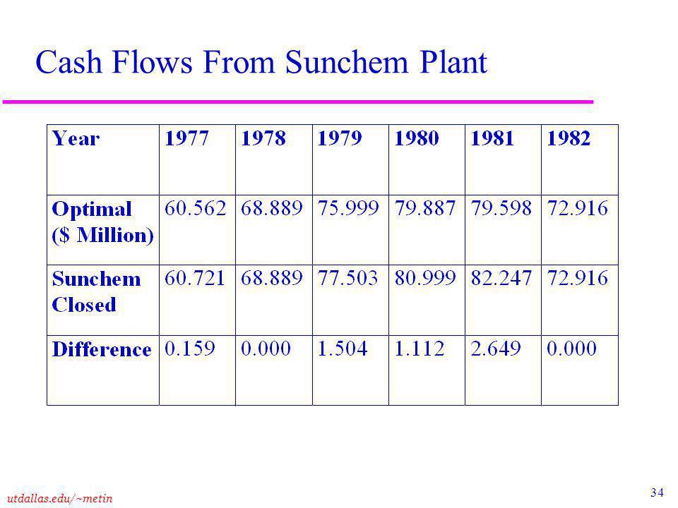 34 utdallas.edu/~metin Cash Flows From Sunchem Plant