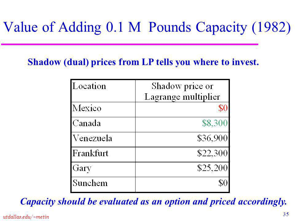 35 utdallas.edu/~metin Value of Adding 0.1 M Pounds Capacity (1982) Capacity should be evaluated as an option and priced accordingly.