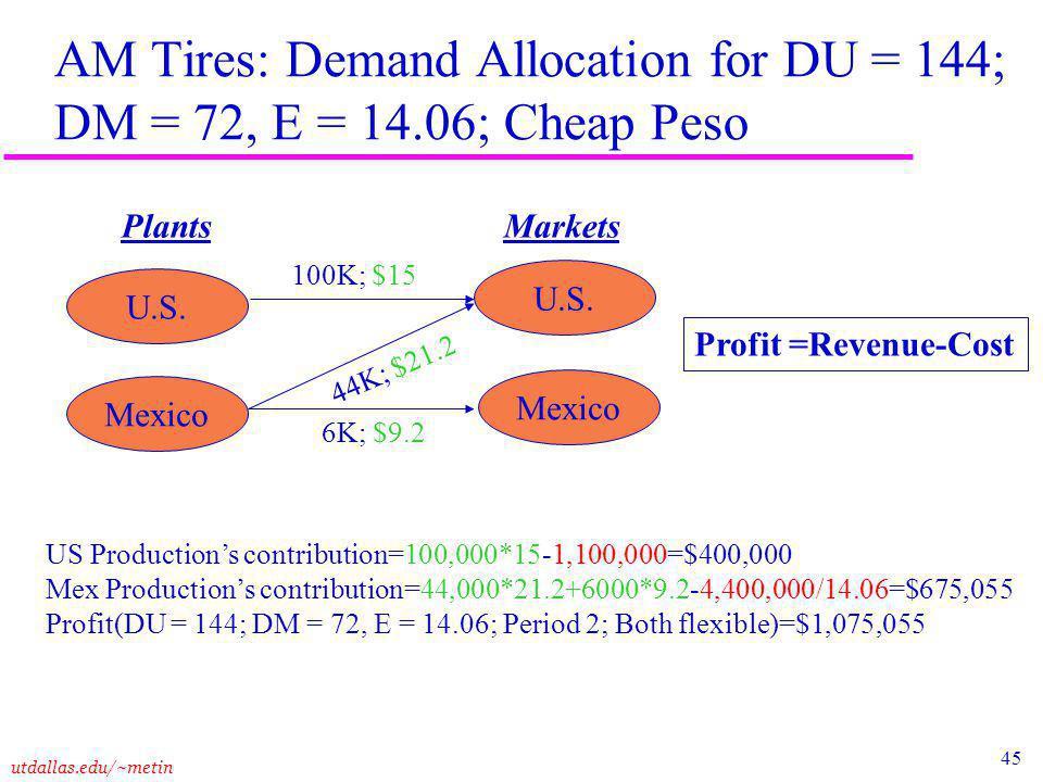 45 utdallas.edu/~metin AM Tires: Demand Allocation for DU = 144; DM = 72, E = 14.06; Cheap Peso Plants Markets U.S.
