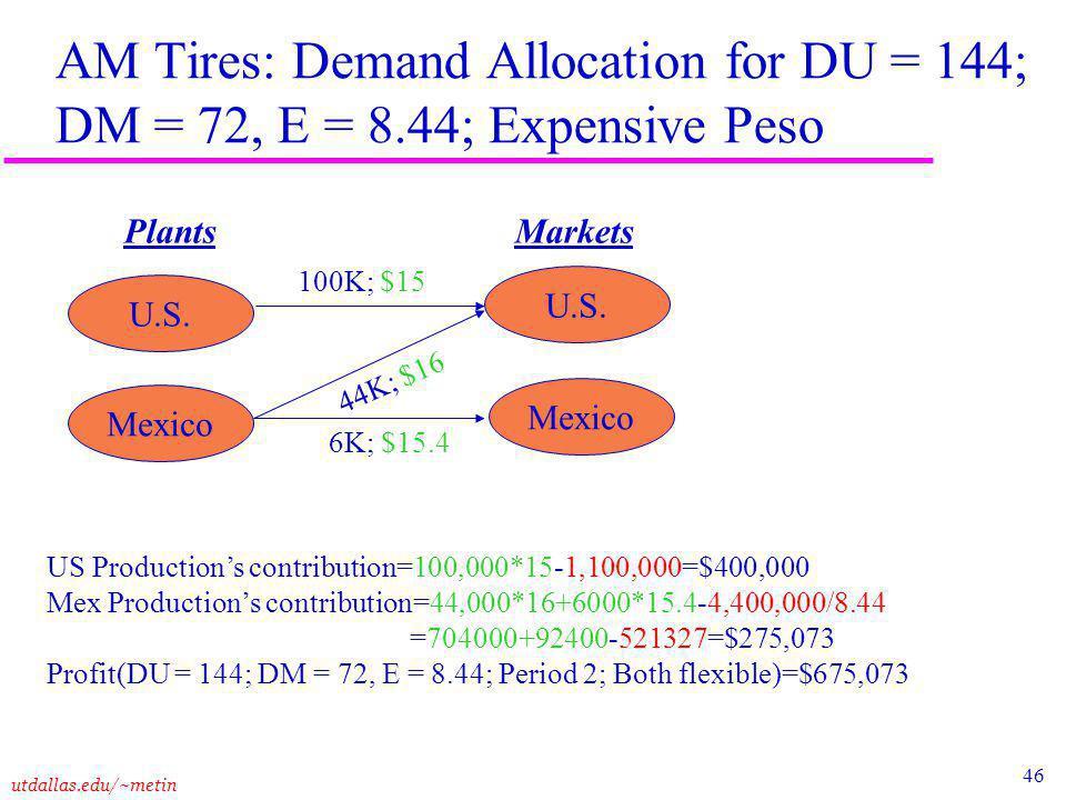 46 utdallas.edu/~metin AM Tires: Demand Allocation for DU = 144; DM = 72, E = 8.44; Expensive Peso Plants Markets U.S.