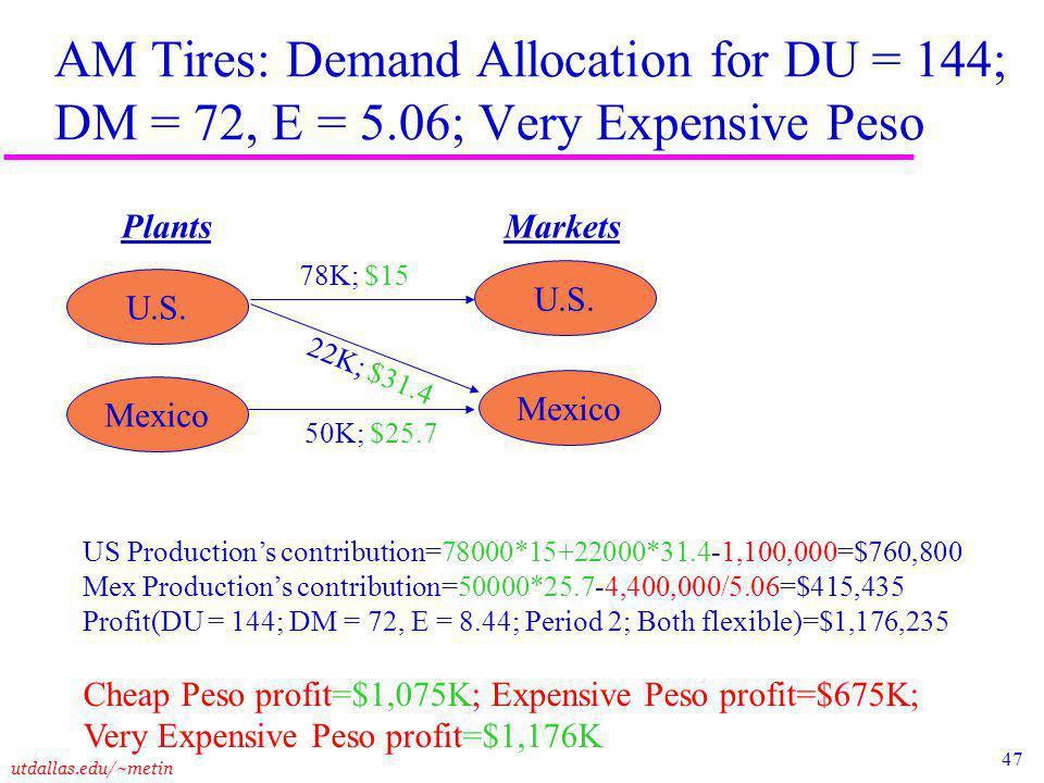 47 utdallas.edu/~metin AM Tires: Demand Allocation for DU = 144; DM = 72, E = 5.06; Very Expensive Peso Plants Markets U.S.
