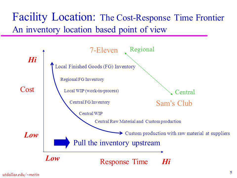 6 utdallas.edu/~metin Service and Number of Facilities Number of Facilities Response Time