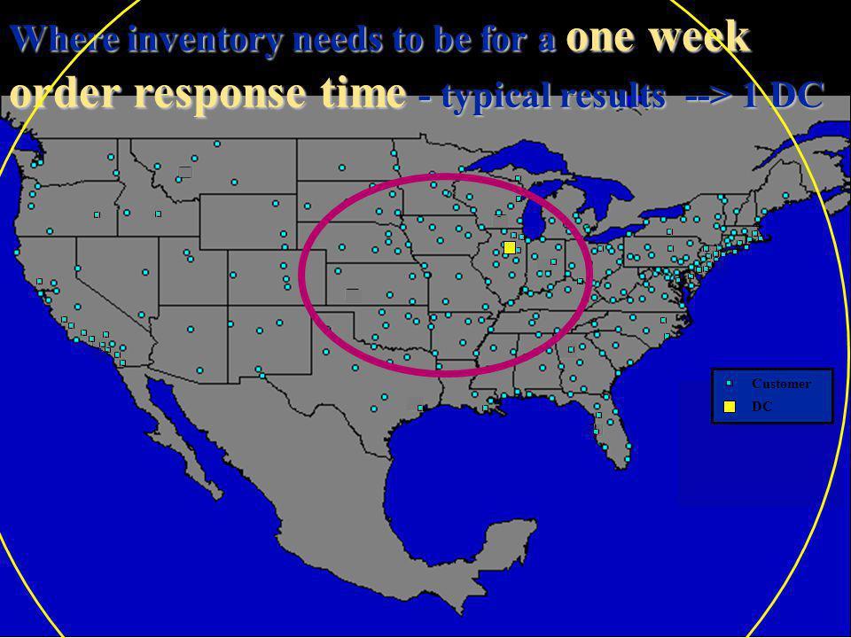 8 utdallas.edu/~metin Customer DC 5 day order response time - typical results -- > 2 DCs