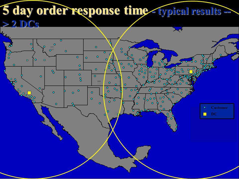 9 utdallas.edu/~metin Customer DC 3 day order response time - typical results -- > 5 DCs