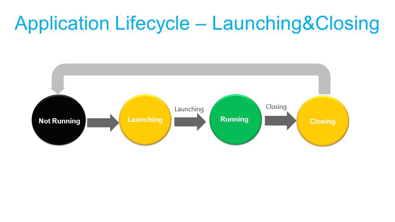 Application Lifecycle – Launching&Closing Not Running Closing Running Launching Running in Background Launching Closing