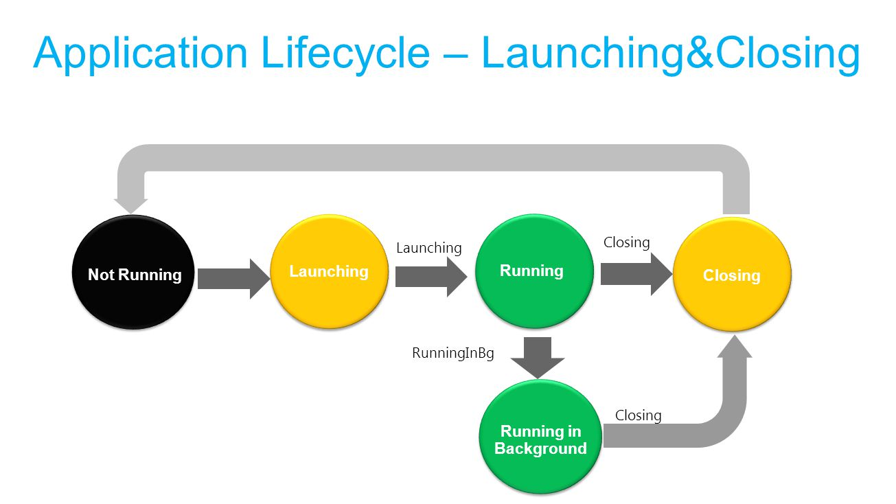 Application Lifecycle – Launching&Closing Not Running Closing Running Launching Running in Background Launching Closing RunningInBg Closing