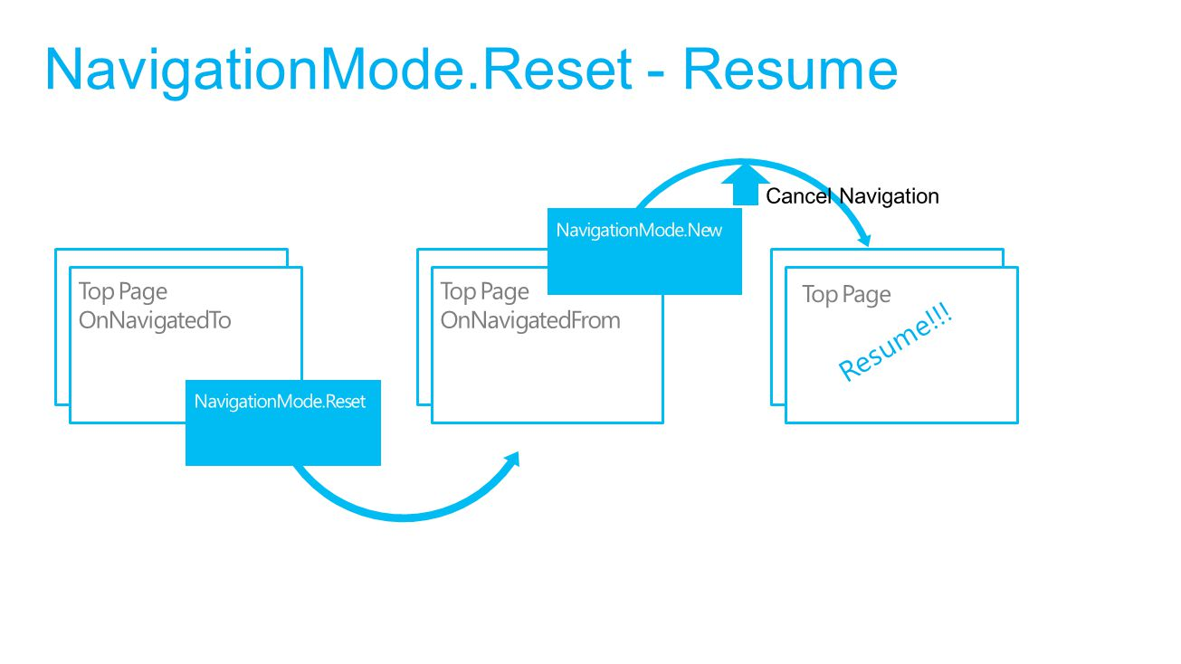NavigationMode.Reset - Resume Resume!!!