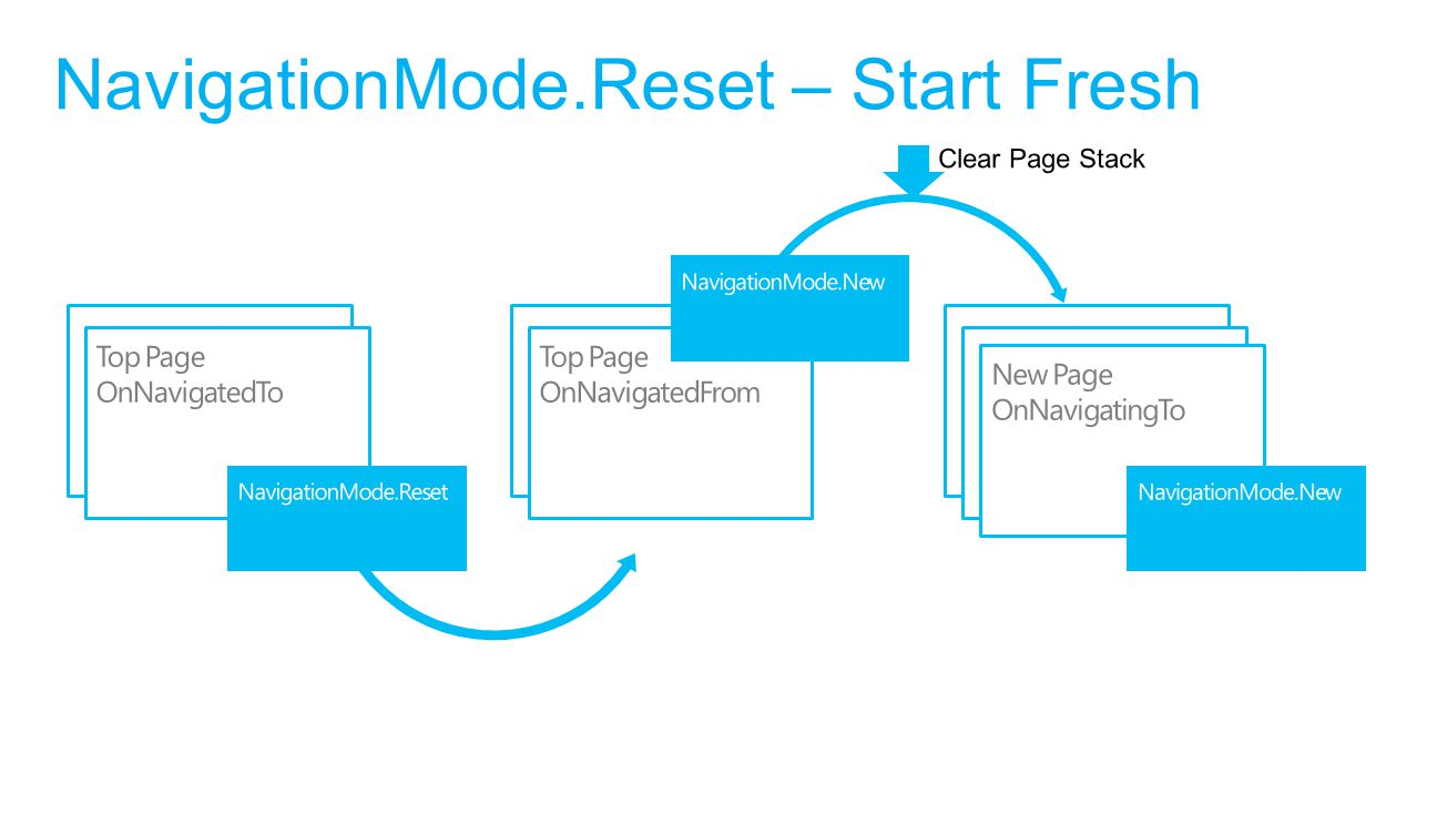 NavigationMode.Reset – Start Fresh