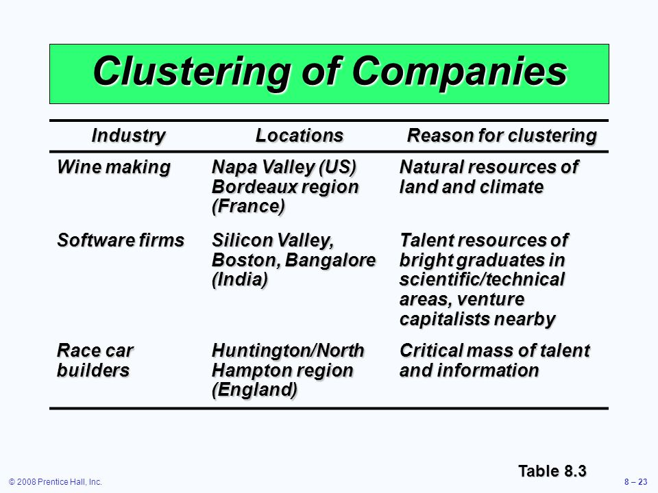 © 2008 Prentice Hall, Inc.8 – 23 Clustering of Companies IndustryLocations Reason for clustering Wine making Napa Valley (US) Bordeaux region (France)