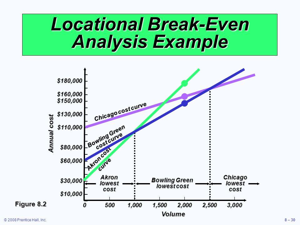 © 2008 Prentice Hall, Inc.8 – 30 Locational Break-Even Analysis Example – $180,000 $180,000 – – $160,000 $160,000 – $150,000 $150,000 – – $130,000 $13