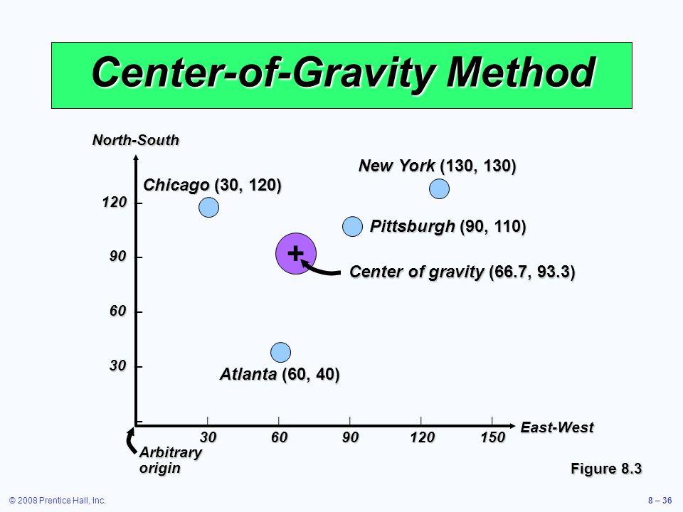 © 2008 Prentice Hall, Inc.8 – 36 Center-of-Gravity Method North-SouthEast-West 120 120 – 90 90 – 60 60 – 30 30 – – |||||| 306090120150 Arbitrary origi
