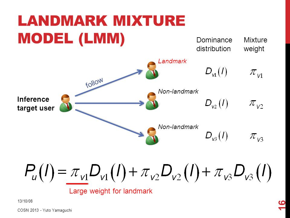 LANDMARK MIXTURE MODEL (LMM) 13/10/08 COSN 2013 - Yuto Yamaguchi 16 Inference target user follow Landmark Non-landmark Dominance distribution Mixture weight Large weight for landmark