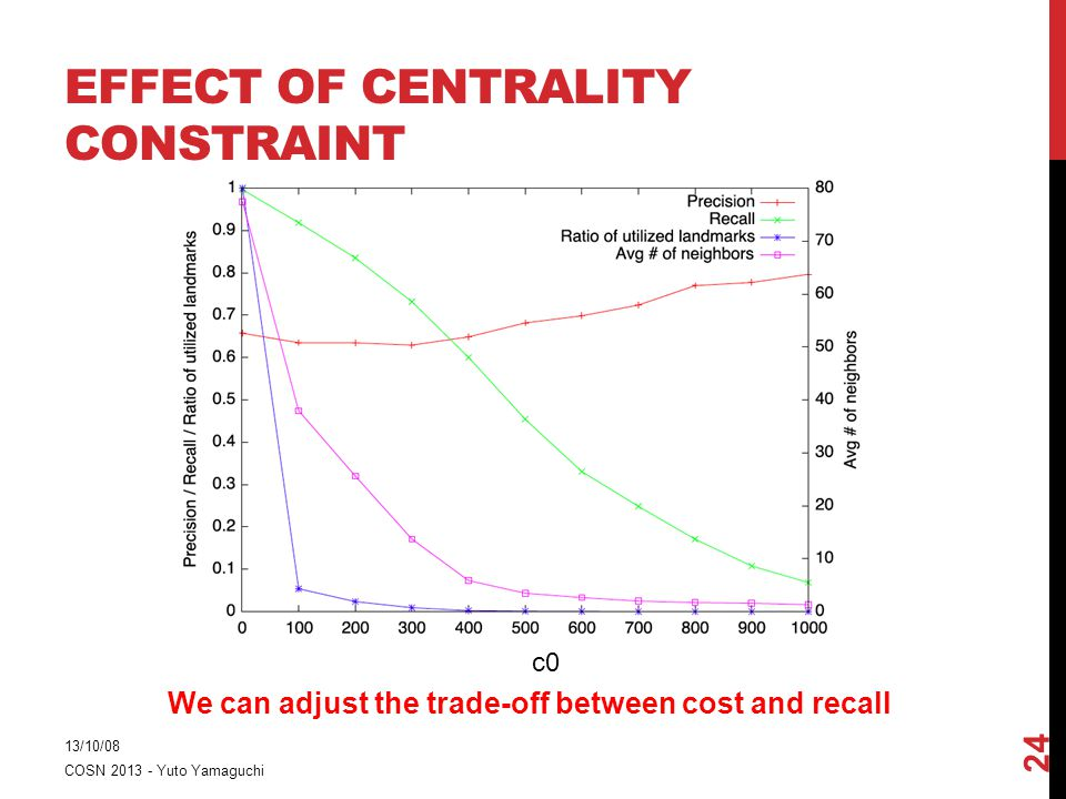 EFFECT OF CENTRALITY CONSTRAINT 13/10/08 COSN 2013 - Yuto Yamaguchi 24 c0 We can adjust the trade-off between cost and recall