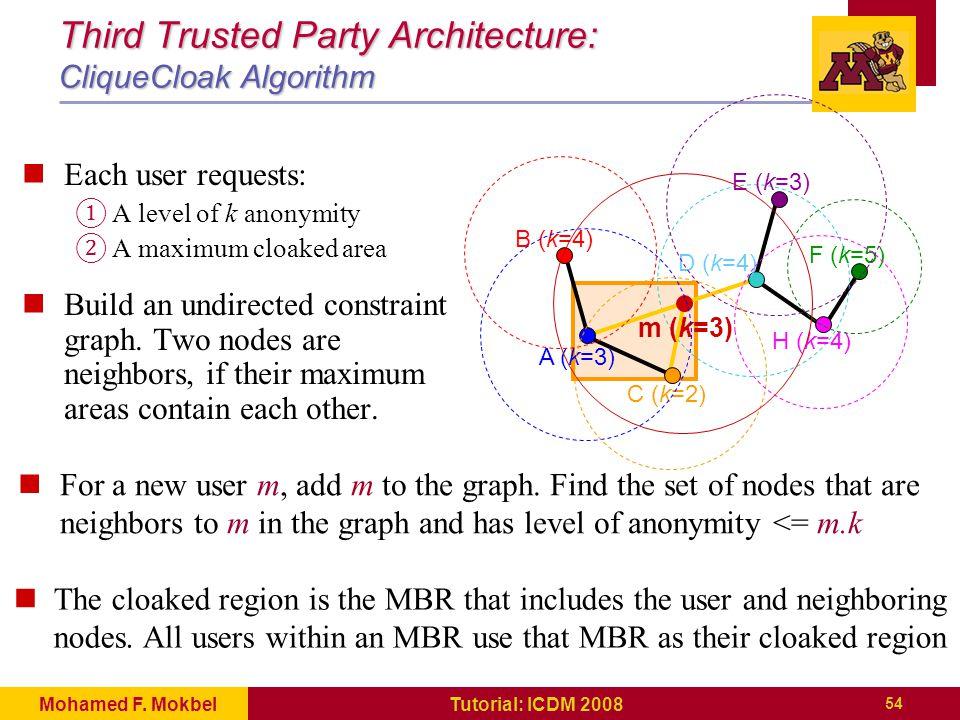 54 Tutorial: ICDM 2008Mohamed F.