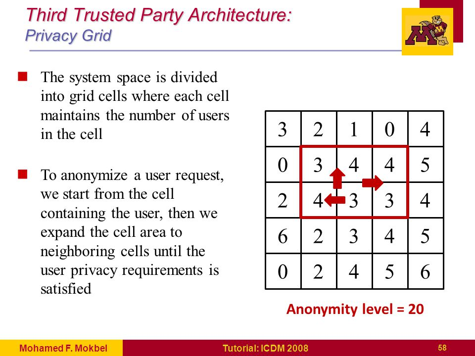 Third Trusted Party Architecture: Privacy Grid 32104 03445 2434 62345 02456 Anonymity level = 20 3 The system space is divided into grid cells where each cell maintains the number of users in the cell To anonymize a user request, we start from the cell containing the user, then we expand the cell area to neighboring cells until the user privacy requirements is satisfied 58 Tutorial: ICDM 2008Mohamed F.