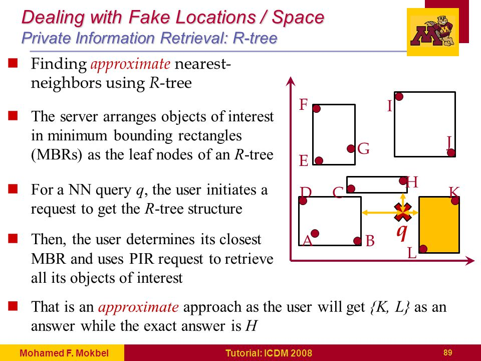 A D E F G I H J K L B C q Dealing with Fake Locations / Space Private Information Retrieval: R-tree 89 Tutorial: ICDM 2008Mohamed F.