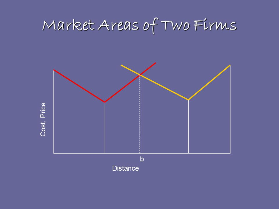 Market Areas of Two Firms Distance Cost, Price b