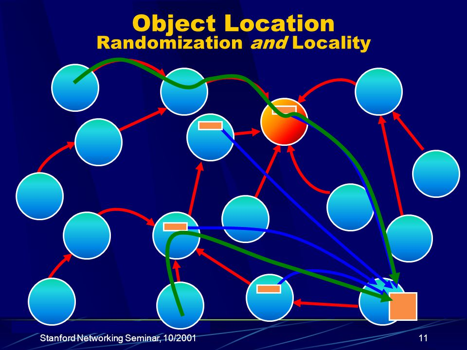 Stanford Networking Seminar, 10/ Object Location Randomization and Locality