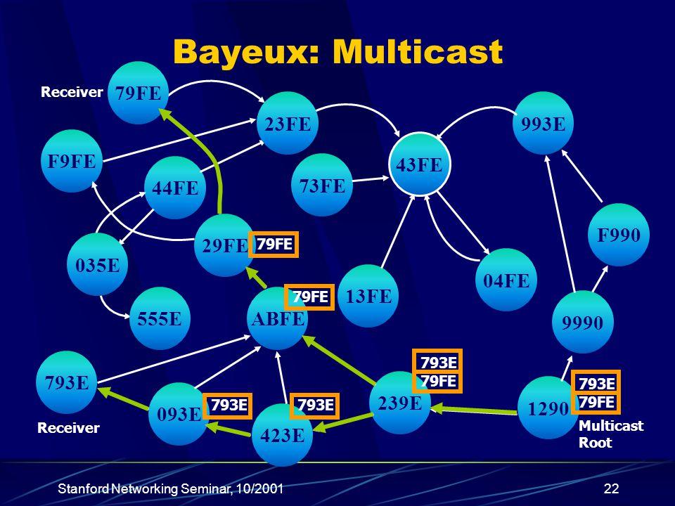 Stanford Networking Seminar, 10/200122 13FE ABFE 1290 239E 73FE 423E 793E 44FE 9990 F990 993E 04FE 093E 29FE F9FE 79FE 555E 035E 23FE 43FE Multicast Root Receiver 793E 79FE 793E 79FE 793E 79FE Bayeux: Multicast