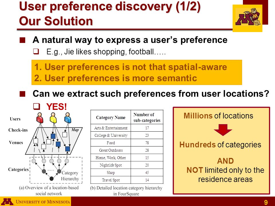 20 Conclusion ■ Location Recommendations  Data sparsity is a big challenge in recommendation systems  Location-awareness amplify the data sparsity challenge ■ Our Solution  Take advantage of category information to overcome the sparsity  Using the knowledge from the local experts  Dynamically select the local experts for recommendation based on user location ■ Result  More effective and more efficient