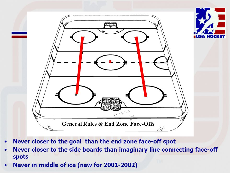 Never closer to the goal than the end zone face-off spot Never closer to the side boards than imaginary line connecting face-off spots Never in middle