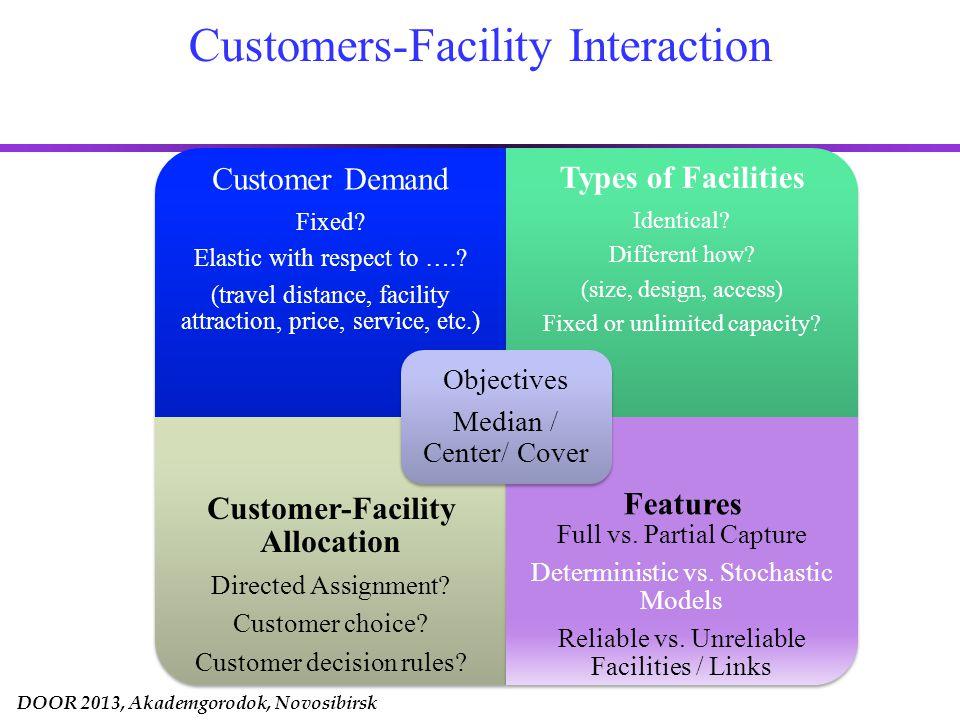 DOOR 2013, Akademgorodok, Novosibirsk Model Components: Utility Utility of facility j for customer i: u ij u u ij (A j, d(i,j)) –Non-decreasing in attractiveness A j –Decreasing in distance d(i,j) Facility Decisions: m Number of facilities xjxjxjxj Locations y jk Design Characteristics Customer Utility: u ij Utility of facility j for customer i Travel distance d(i,j) Attractiveness A j
