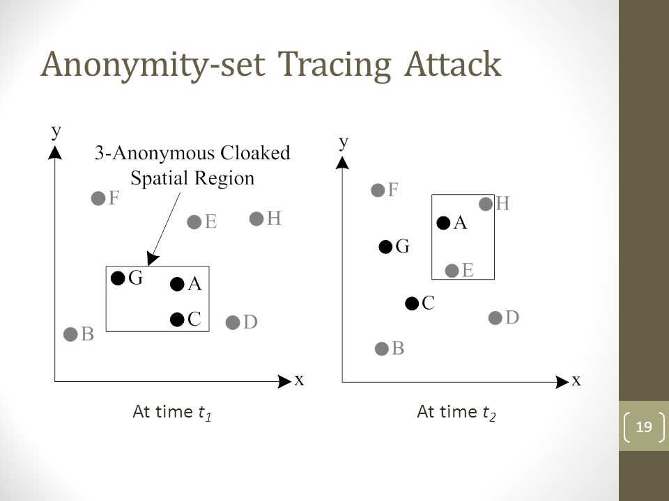 Anonymity-set Tracing Attack At time t 1 At time t 2 19