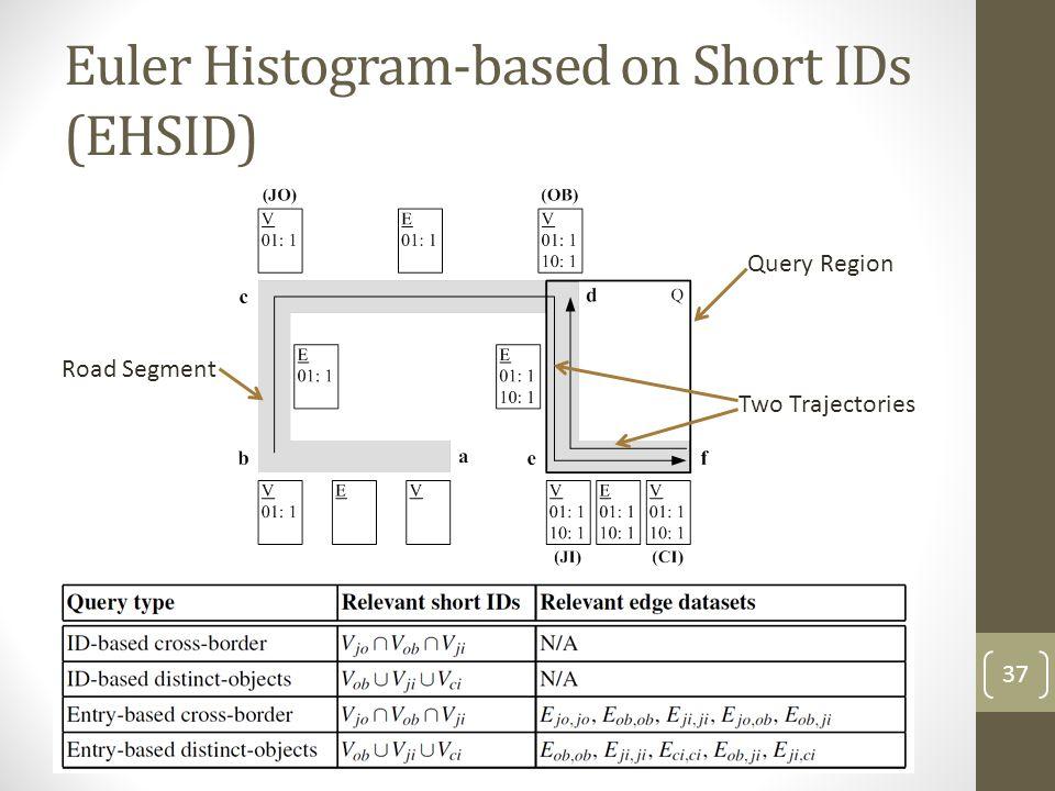 Euler Histogram-based on Short IDs (EHSID) Query Region Two Trajectories Road Segment 37