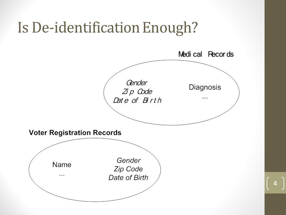 Is De-identification Enough? 4