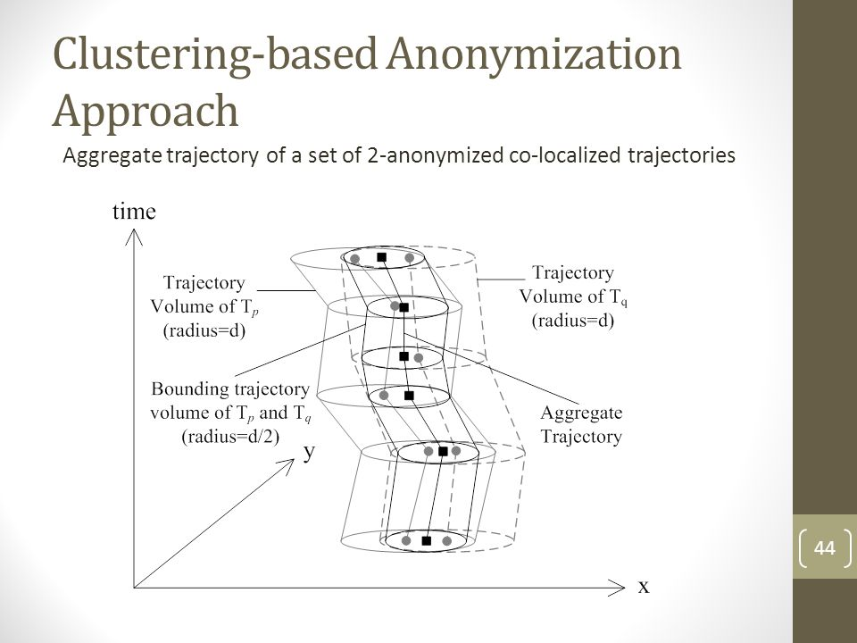 Clustering-based Anonymization Approach Aggregate trajectory of a set of 2-anonymized co-localized trajectories 44