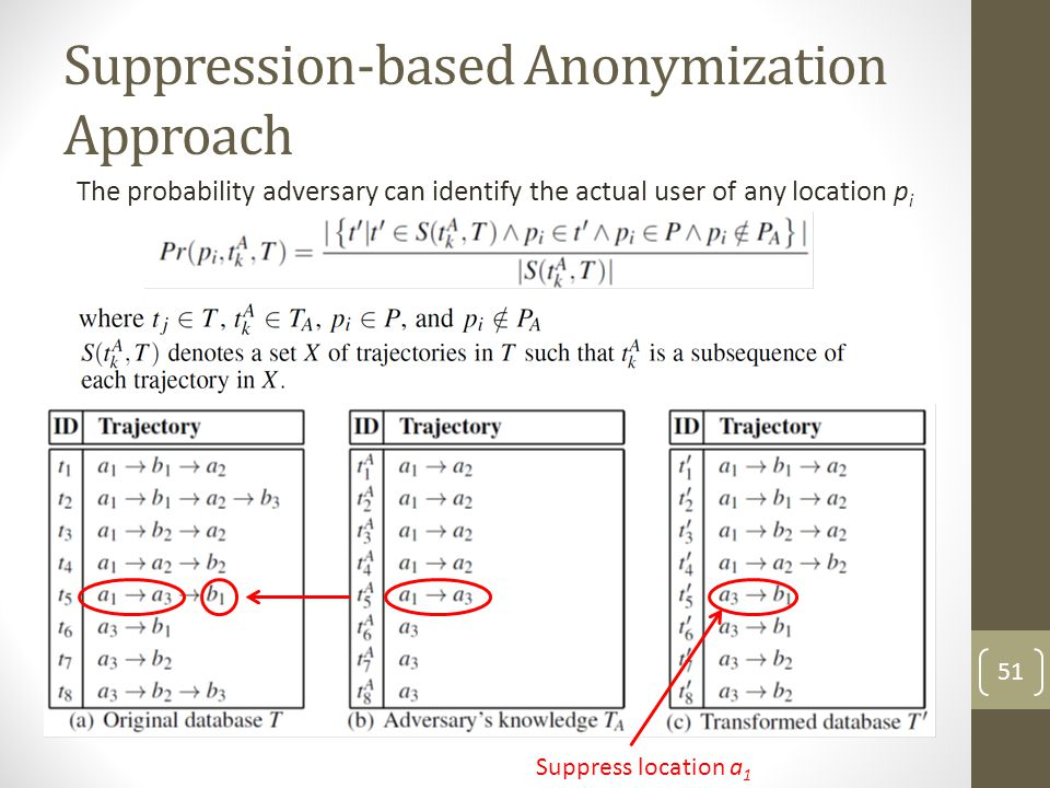 Suppression-based Anonymization Approach The probability adversary can identify the actual user of any location p i Suppress location a 1 51