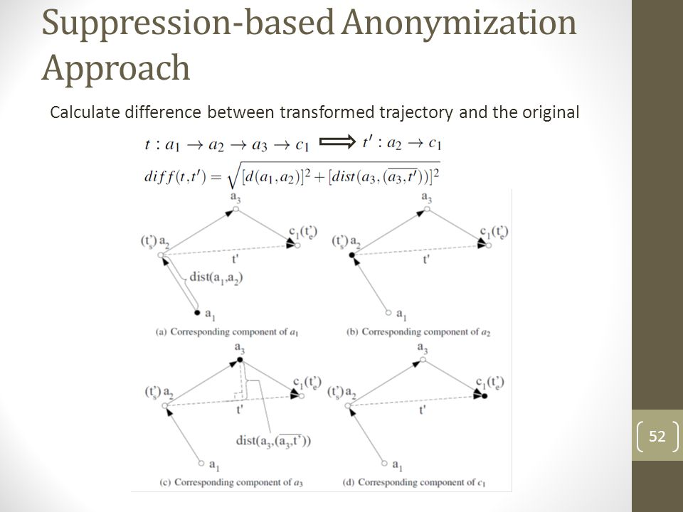Suppression-based Anonymization Approach Calculate difference between transformed trajectory and the original 52