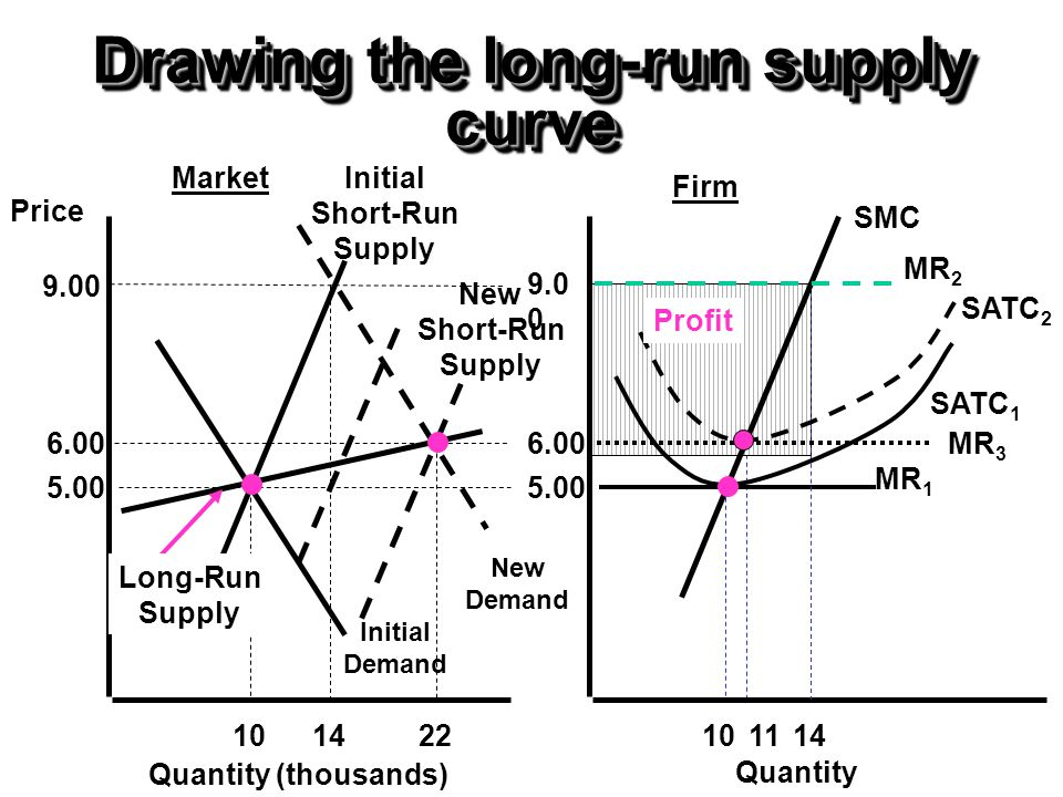 Drawing the long-run supply curve Price 5.00 1014 Initial Demand New Demand Quantity (thousands) Initial Short-Run Supply 6.00 22 9.0 0 5.00 1014 Quan