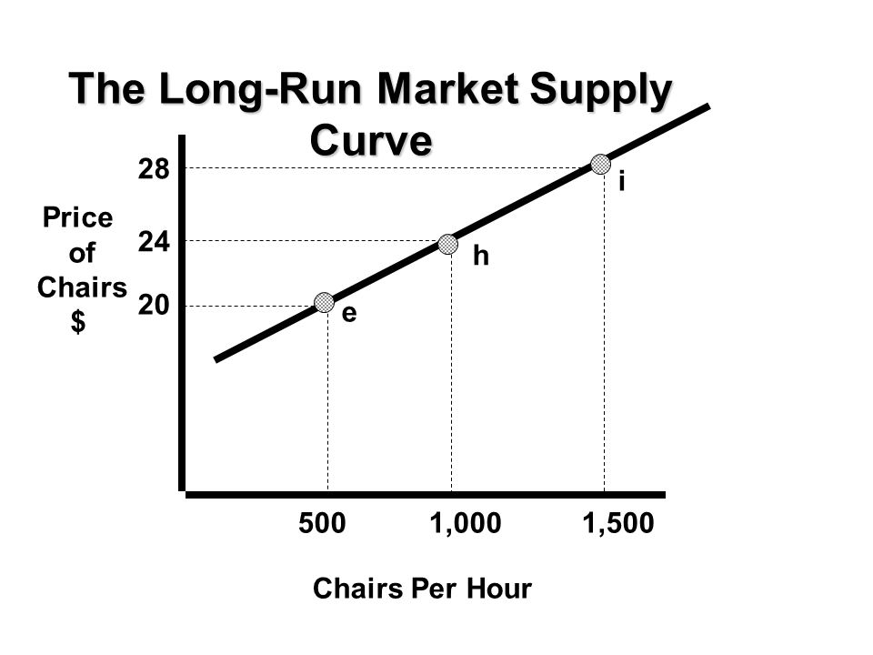 20 24 28 Price of Chairs $ 5001,0001,500 Chairs Per Hour The Long-Run Market Supply Curve e h i