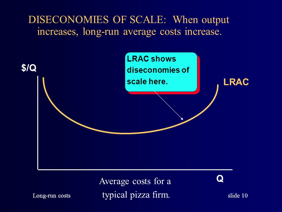 slide 10 Long-run costs LRAC $/Q Q Average costs for a typical pizza firm.