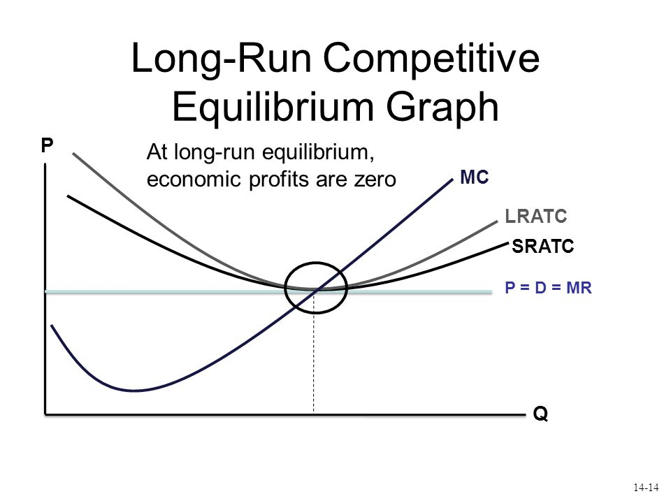 Long-Run Competitive Equilibrium Graph P Q P = D = MR MC SRATC LRATC At long-run equilibrium, economic profits are zero 14-14