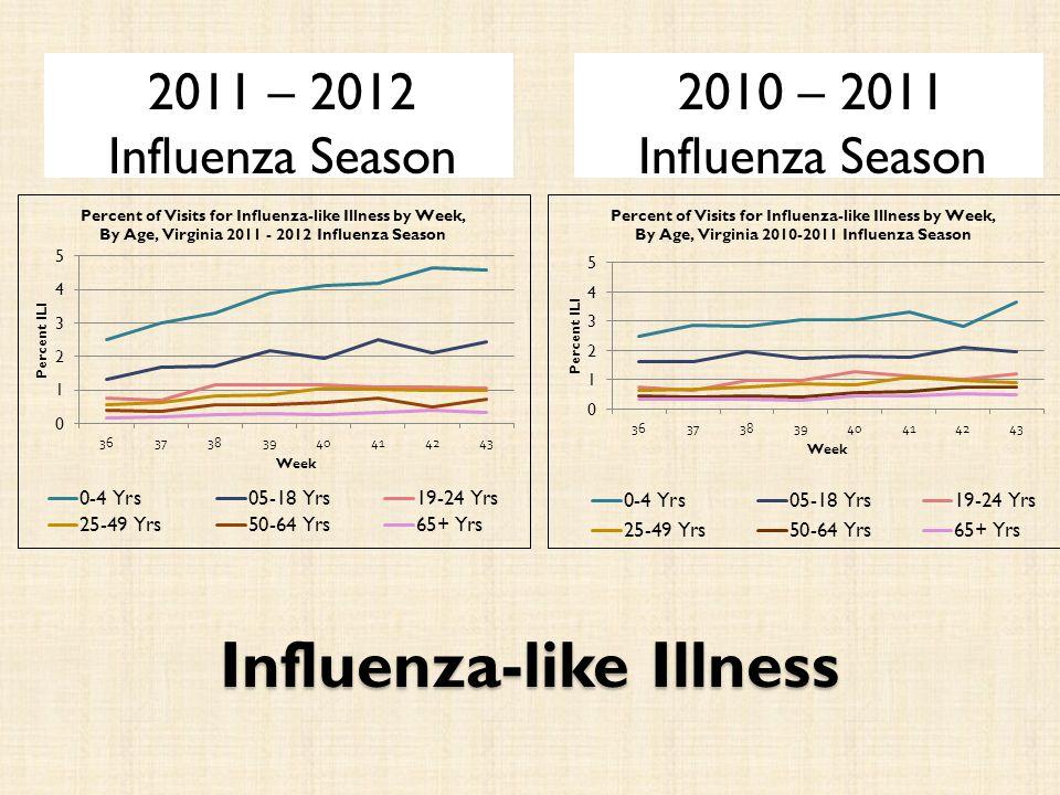 Influenza-like Illness 2011 – 2012 Influenza Season 2010 – 2011 Influenza Season