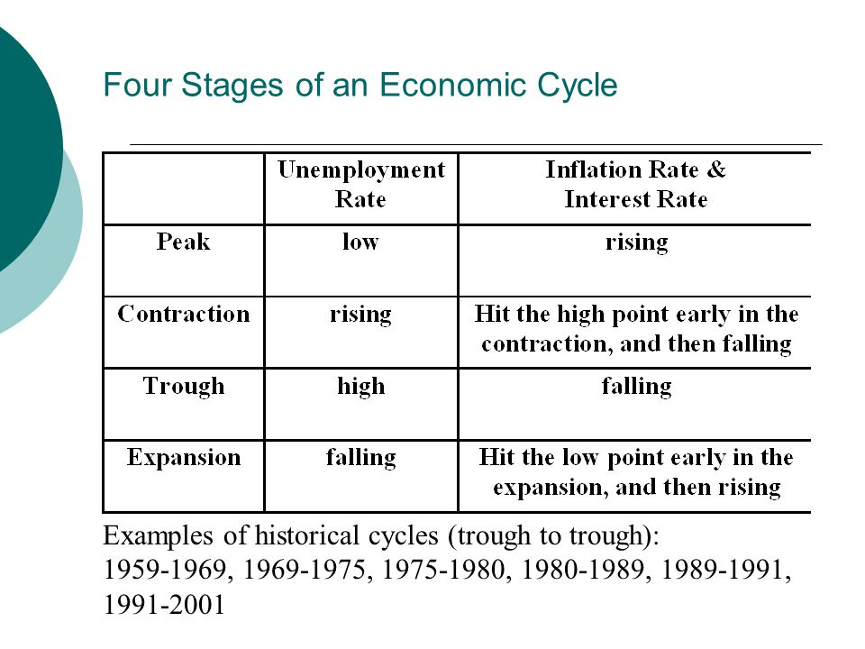 Four Stages of an Economic Cycle Examples of historical cycles (trough to trough): 1959-1969, 1969-1975, 1975-1980, 1980-1989, 1989-1991, 1991-2001
