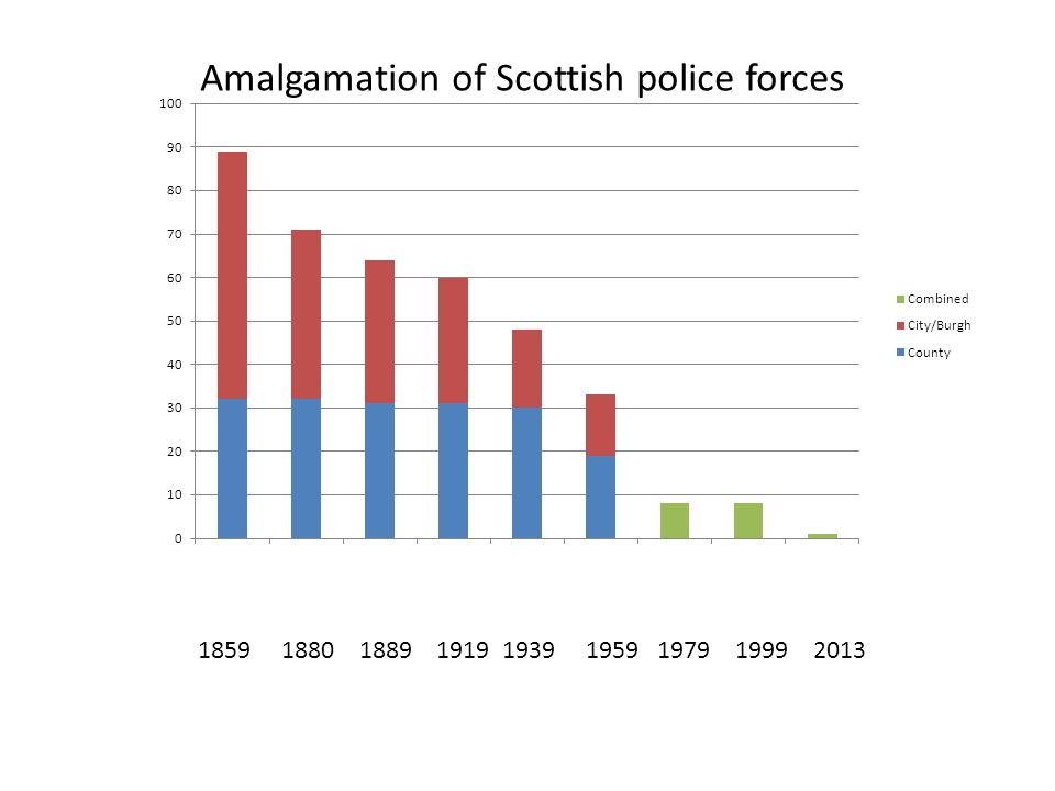 1859 1880 1889 1919 1939 1959 1979 1999 2013 Amalgamation of Scottish police forces