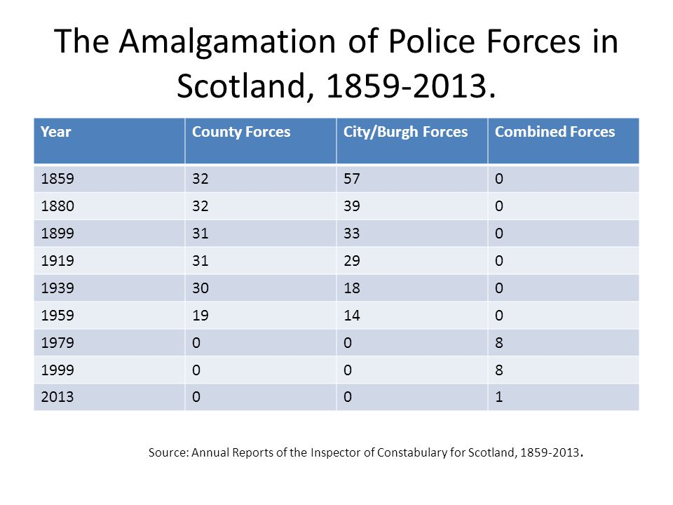 The Amalgamation of Police Forces in Scotland, 1859-2013. YearCounty ForcesCity/Burgh ForcesCombined Forces 185932570 188032390 189931330 191931290 19