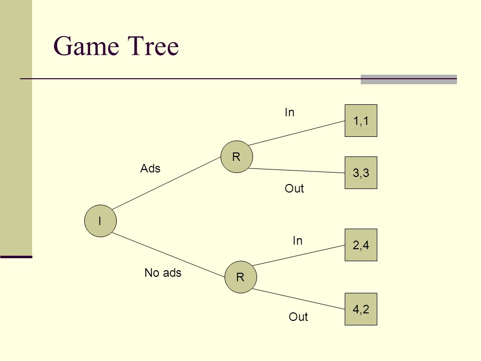 Game Tree I R R 1,1 3,3 2,4 4,2 Ads No ads In Out In Out