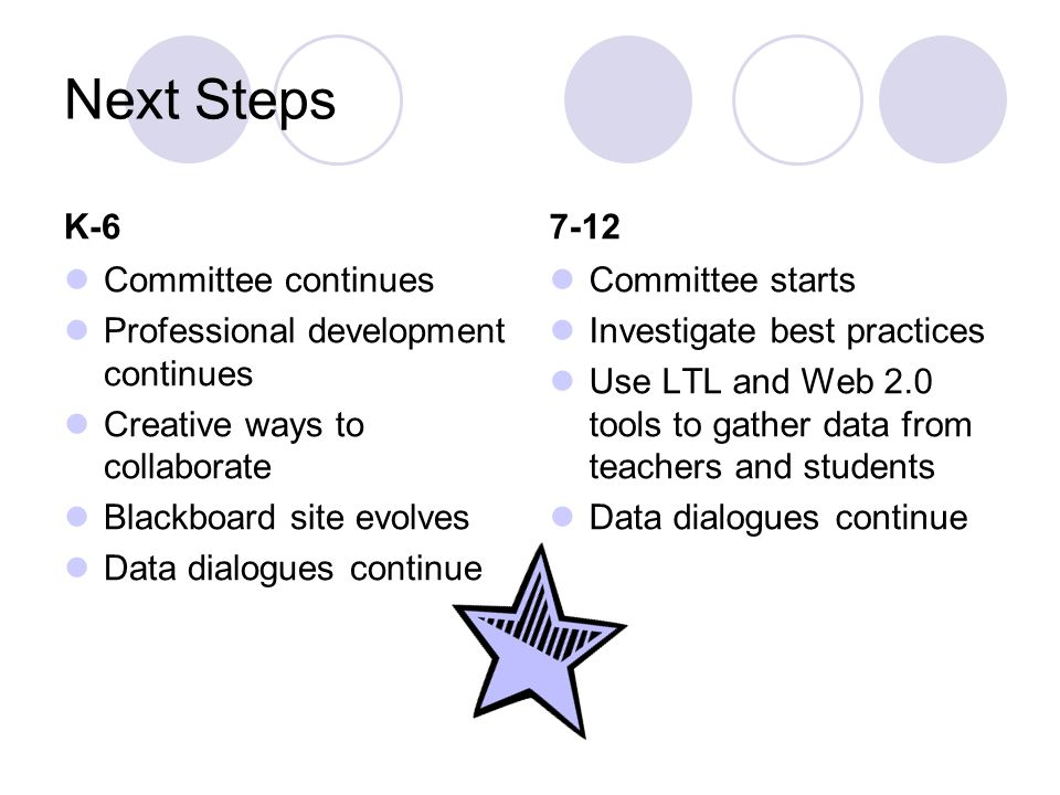 Next Steps K-6 Committee continues Professional development continues Creative ways to collaborate Blackboard site evolves Data dialogues continue 7-12 Committee starts Investigate best practices Use LTL and Web 2.0 tools to gather data from teachers and students Data dialogues continue