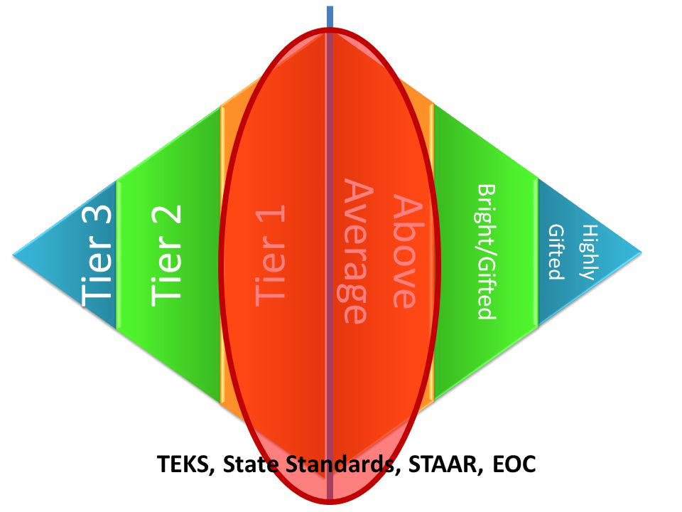 Highly Gifted Highly Gifted Bright/Gifted Above Average Tier 3 Tier 2 Tier 1 TEKS, State Standards, STAAR, EOC